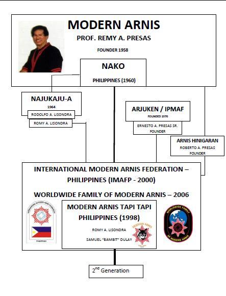 Family Tree of MATTI